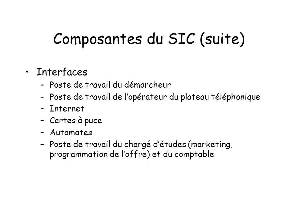 Composantes du SIC (suite) Interfaces –Poste de travail du démarcheur –Poste de travail de lopérateur du plateau téléphonique –Internet –Cartes à puce