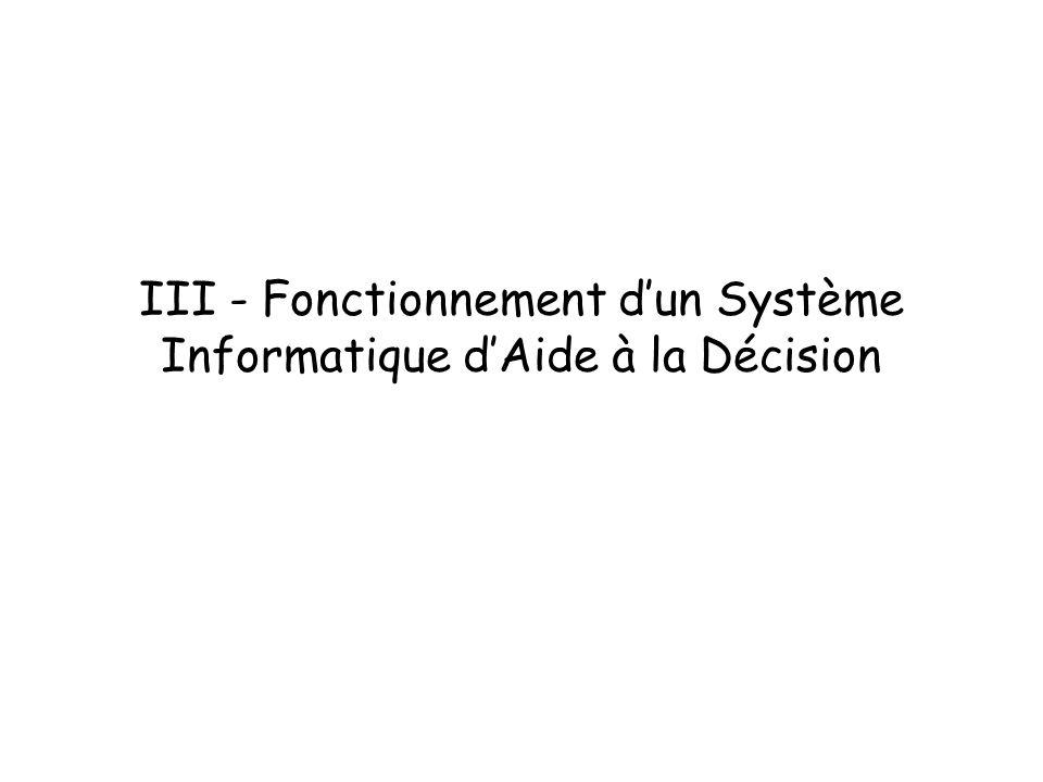 III - Fonctionnement dun Système Informatique dAide à la Décision