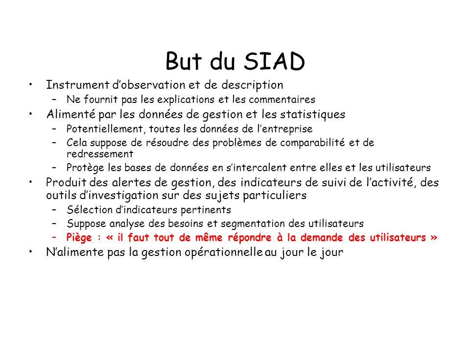 But du SIAD Instrument dobservation et de description –Ne fournit pas les explications et les commentaires Alimenté par les données de gestion et les