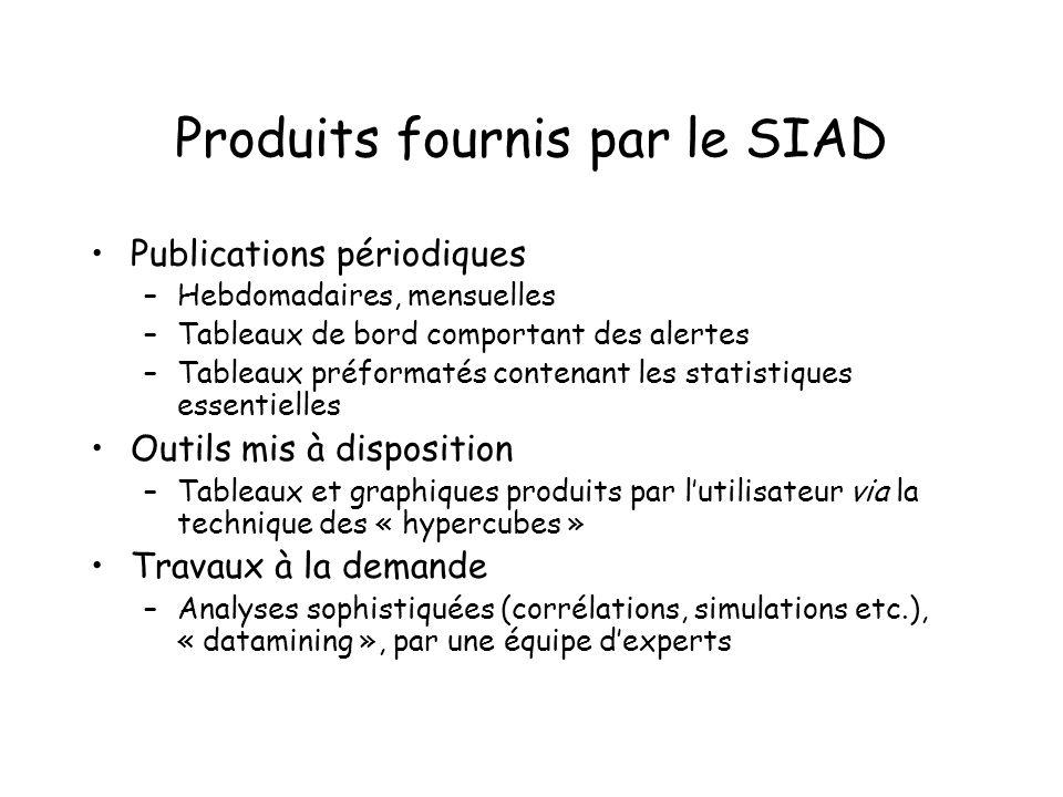 Produits fournis par le SIAD Publications périodiques –Hebdomadaires, mensuelles –Tableaux de bord comportant des alertes –Tableaux préformatés conten