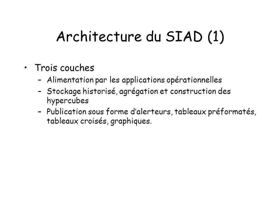 Architecture du SIAD (1) Trois couches –Alimentation par les applications opérationnelles –Stockage historisé, agrégation et construction des hypercub