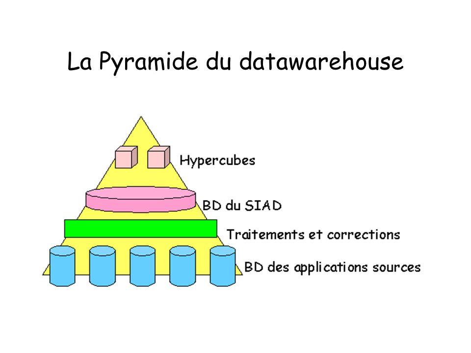 La Pyramide du datawarehouse