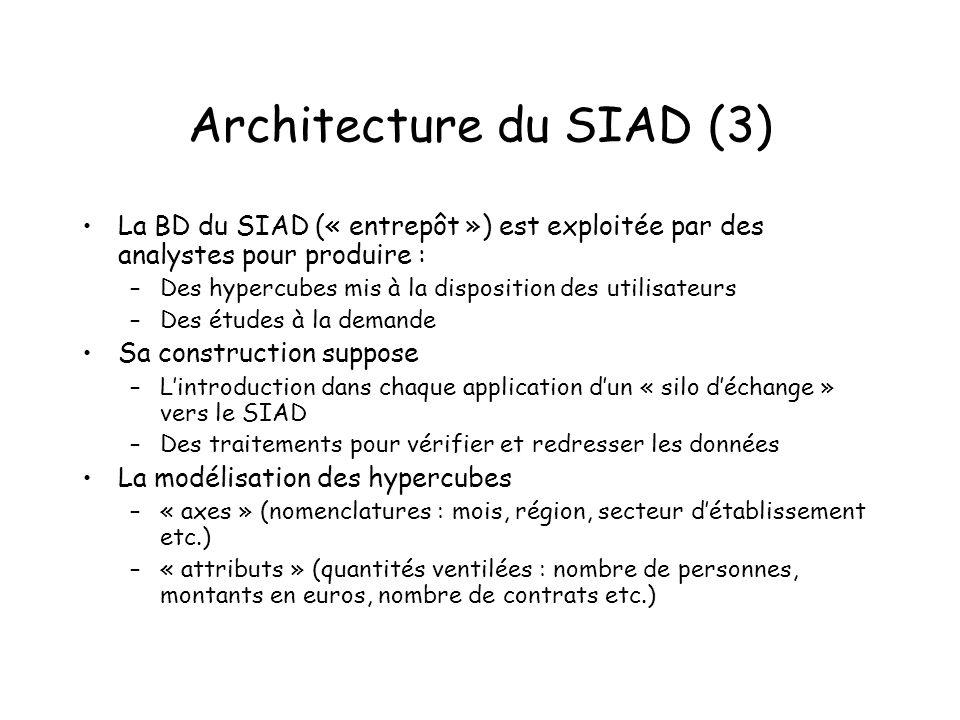 Architecture du SIAD (3) La BD du SIAD (« entrepôt ») est exploitée par des analystes pour produire : –Des hypercubes mis à la disposition des utilisa