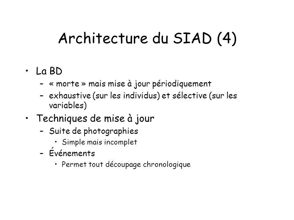 Architecture du SIAD (4) La BD –« morte » mais mise à jour périodiquement –exhaustive (sur les individus) et sélective (sur les variables) Techniques