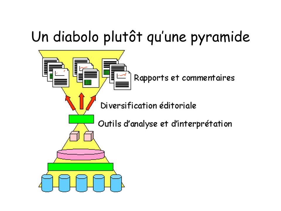 Un diabolo plutôt quune pyramide