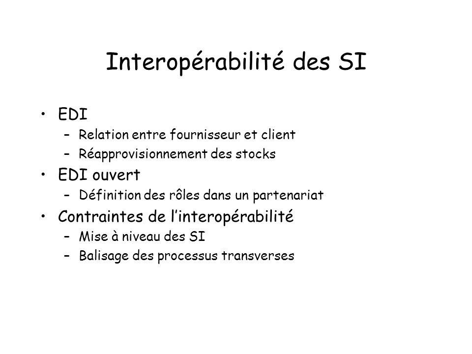 Interopérabilité des SI EDI –Relation entre fournisseur et client –Réapprovisionnement des stocks EDI ouvert –Définition des rôles dans un partenariat