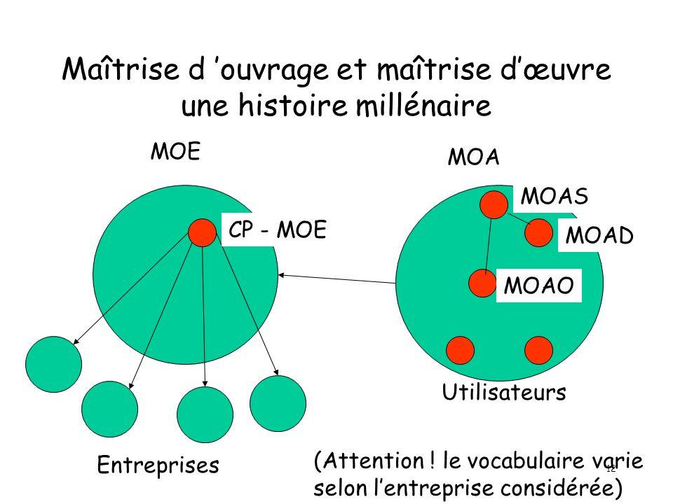 12 Maîtrise d ouvrage et maîtrise dœuvre une histoire millénaire MOE MOA Entreprises CP - MOE MOAO MOAD MOAS Utilisateurs (Attention ! le vocabulaire