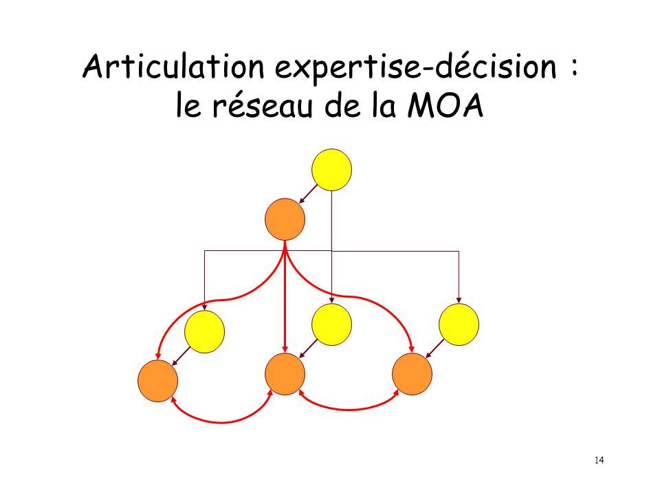 14 Articulation expertise-décision : le réseau de la MOA