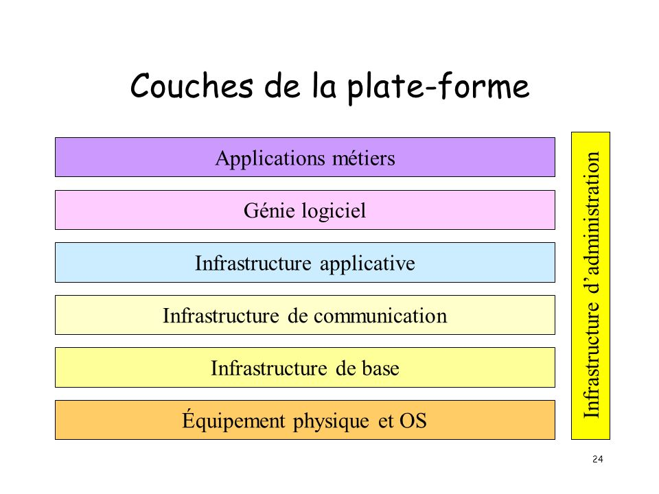 24 Couches de la plate-forme Applications métiers Infrastructure applicative Infrastructure de communication Génie logiciel Infrastructure de base Équipement physique et OS Infrastructure dadministration
