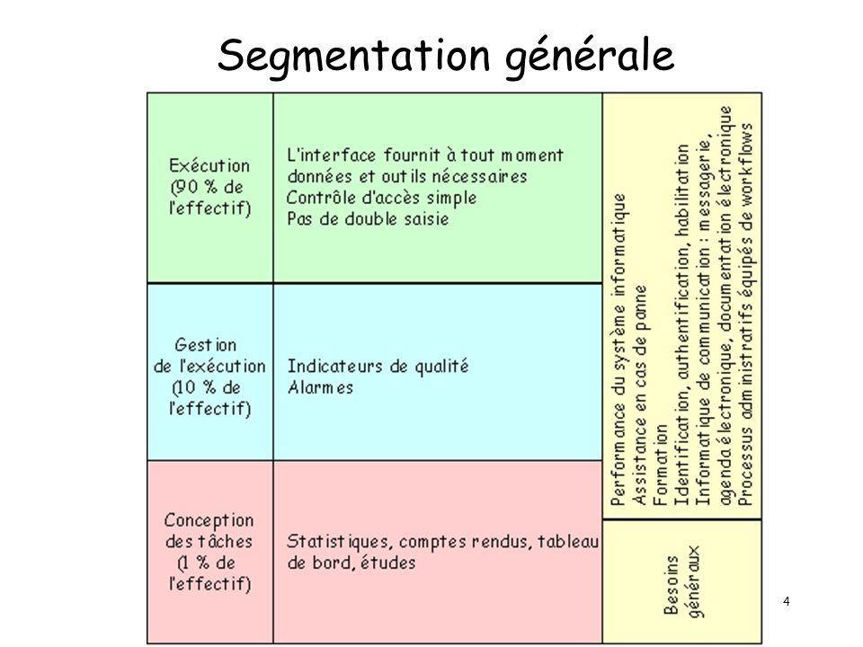 4 Segmentation générale