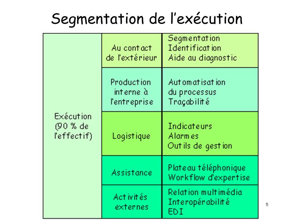 5 Segmentation de lexécution