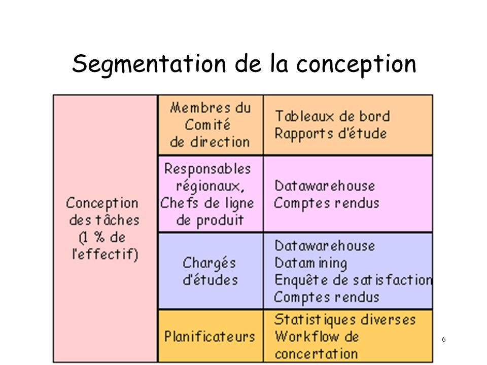 6 Segmentation de la conception