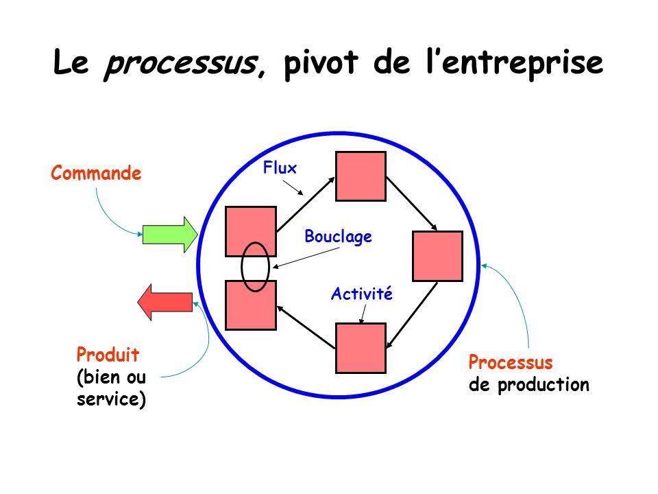 Le processus, pivot de lentreprise Produit (bien ou service) Commande Processus de production Activité Bouclage Flux