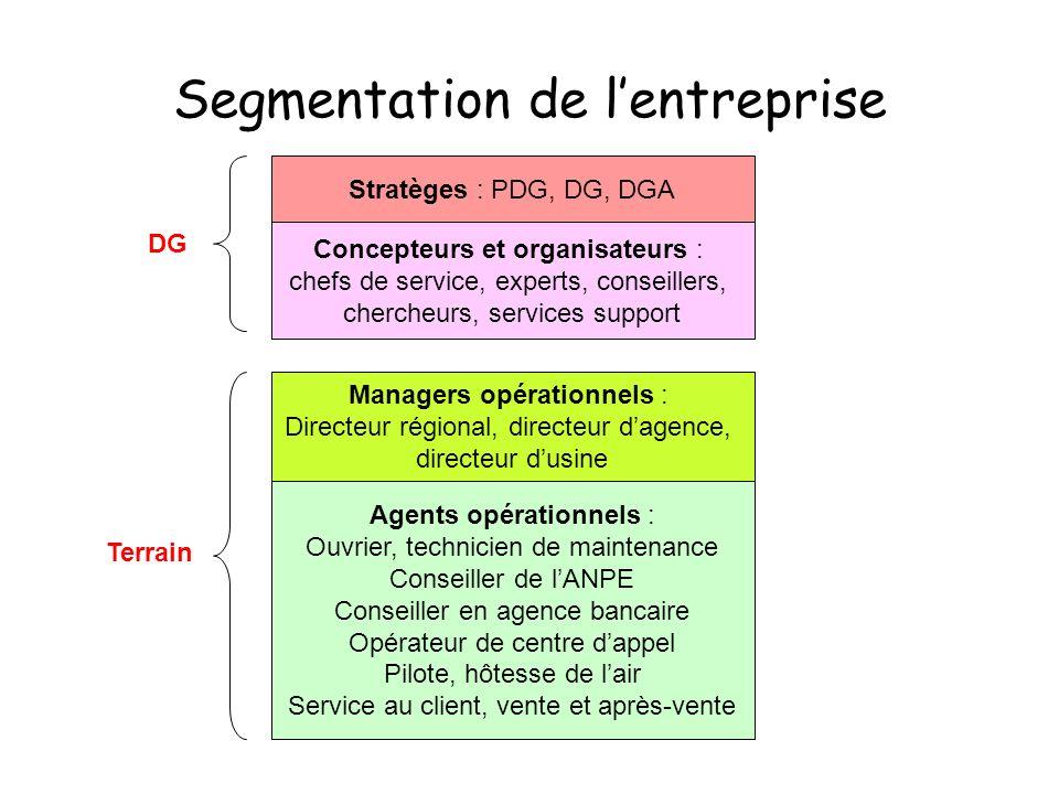 Segmentation de lentreprise Stratèges : PDG, DG, DGA Concepteurs et organisateurs : chefs de service, experts, conseillers, chercheurs, services suppo