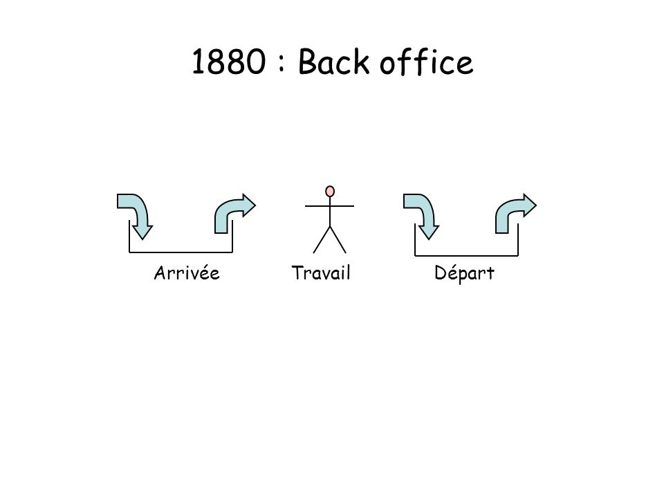 1880 : Back office ArrivéeDépartTravail