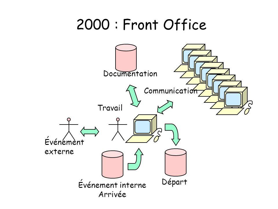 2000 : Front Office Événement externe Départ Événement interne Arrivée Travail Documentation Communication