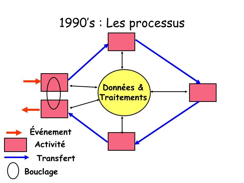 1990s : Les processus Bouclage Données & Traitements Activité Transfert Événement