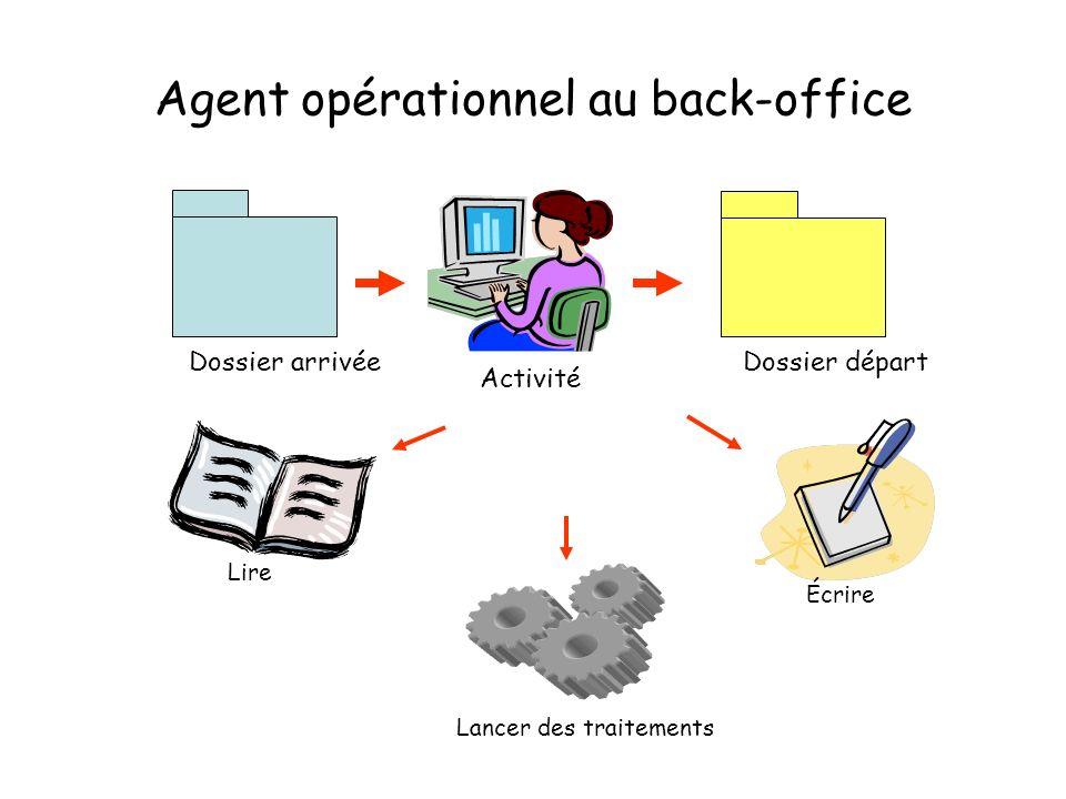 Agent opérationnel au back-office Activité Dossier départDossier arrivée Lire Écrire Lancer des traitements
