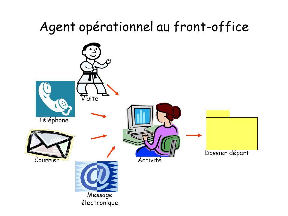 Agent opérationnel au front-office Activité Dossier départ Visite Téléphone Courrier Message électronique