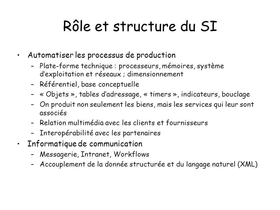 Rôle et structure du SI Automatiser les processus de production –Plate-forme technique : processeurs, mémoires, système dexploitation et réseaux ; dim