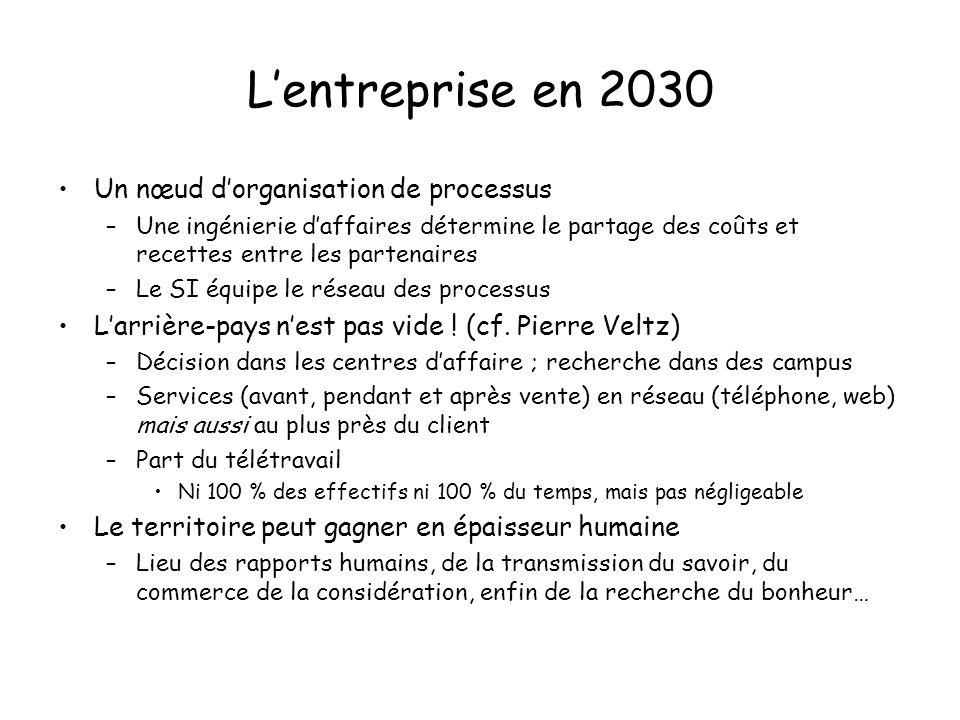 Lentreprise en 2030 Un nœud dorganisation de processus –Une ingénierie daffaires détermine le partage des coûts et recettes entre les partenaires –Le