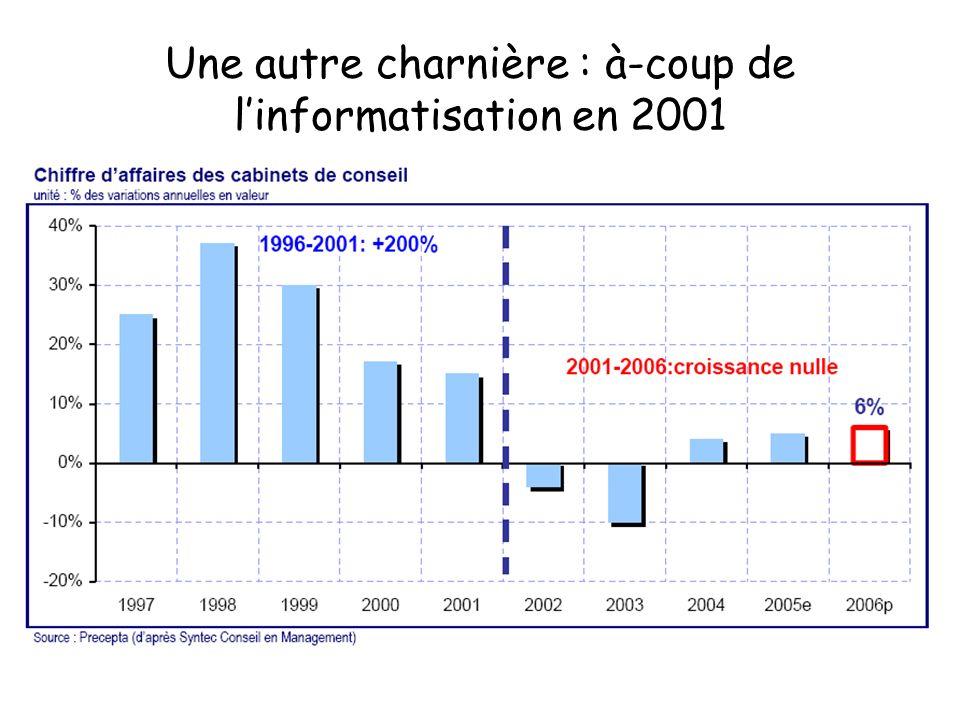 Une autre charnière : à-coup de linformatisation en 2001