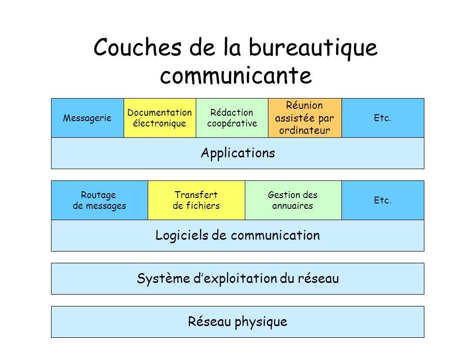 Couches de la bureautique communicante Réseau physique Système dexploitation du réseau Applications Messagerie Documentation électronique Rédaction coopérative Réunion assistée par ordinateur Etc.