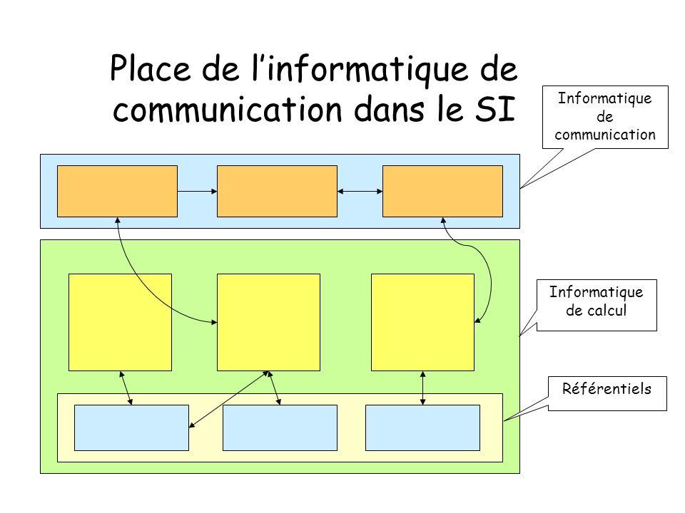 Place de linformatique de communication dans le SI Informatique de calcul Référentiels Informatique de communication