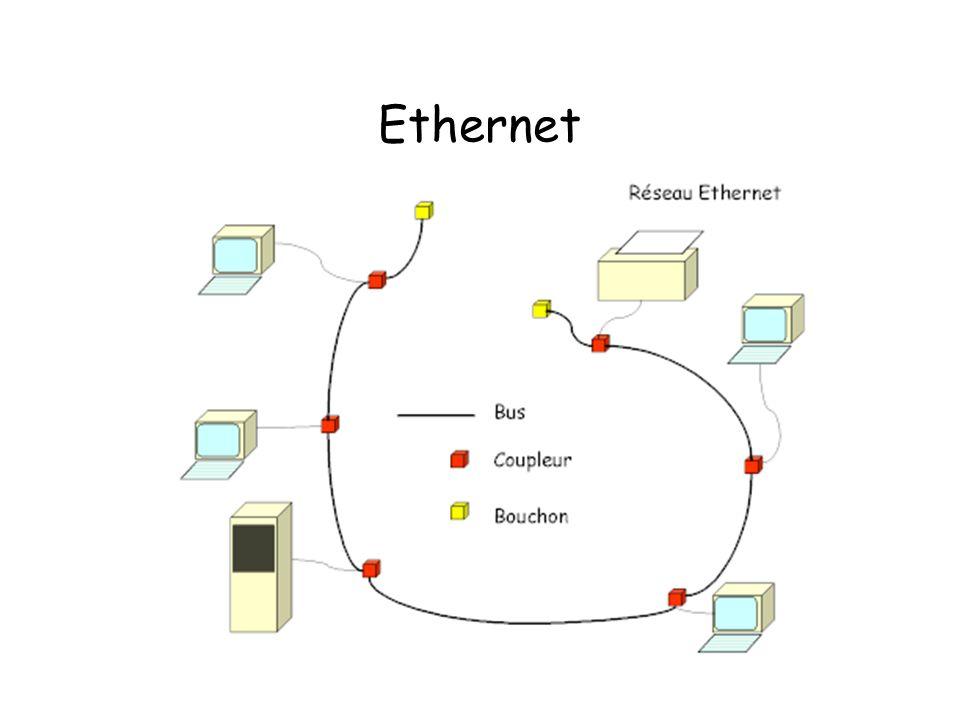 Allure du trafic sur un réseau Ethernet Silence : une trame est en cours de transmission : une collision est en cours :