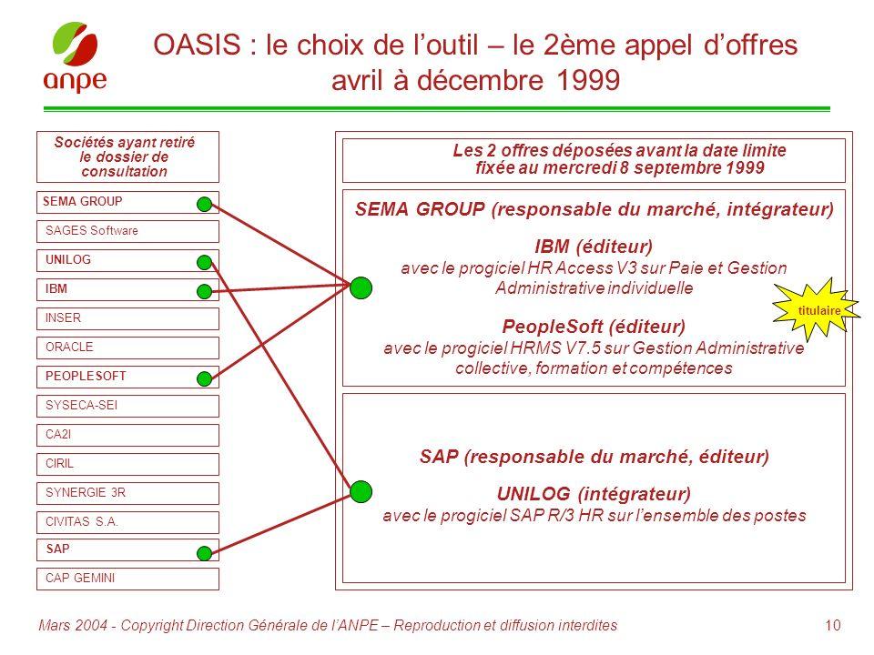 10Mars 2004 - Copyright Direction Générale de lANPE – Reproduction et diffusion interdites OASIS : le choix de loutil – le 2ème appel doffres avril à