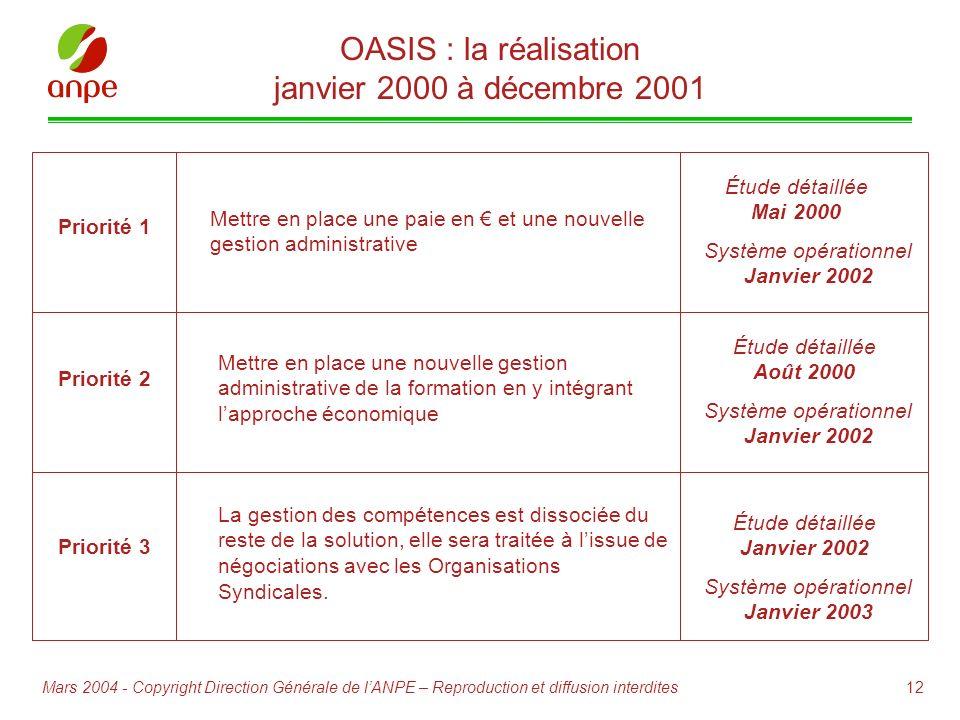 12Mars 2004 - Copyright Direction Générale de lANPE – Reproduction et diffusion interdites Priorité 1 Mettre en place une paie en et une nouvelle gest