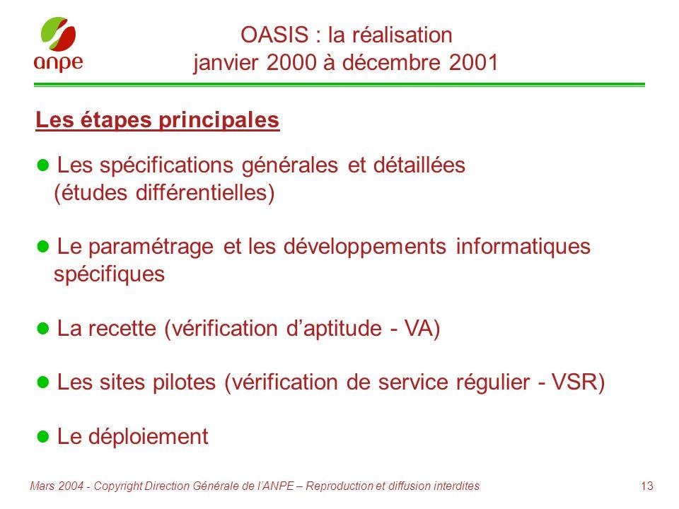 13Mars 2004 - Copyright Direction Générale de lANPE – Reproduction et diffusion interdites Les spécifications générales et détaillées (études différen