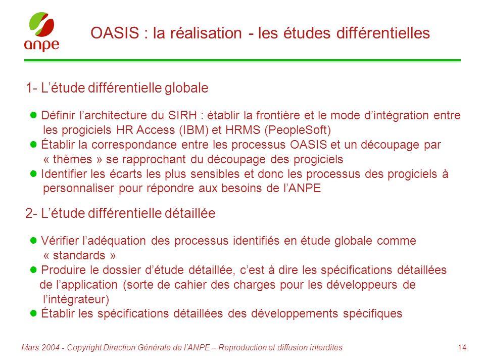 14Mars 2004 - Copyright Direction Générale de lANPE – Reproduction et diffusion interdites 1- Létude différentielle globale Définir larchitecture du S