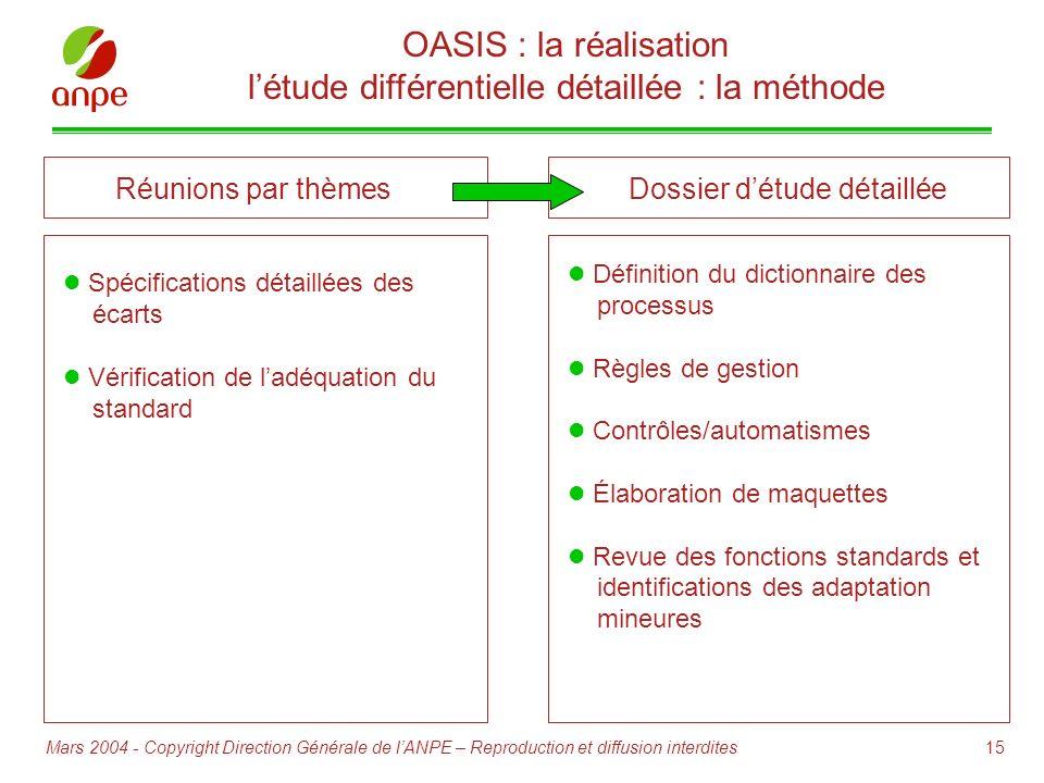 15Mars 2004 - Copyright Direction Générale de lANPE – Reproduction et diffusion interdites Réunions par thèmes Spécifications détaillées des écarts Vé
