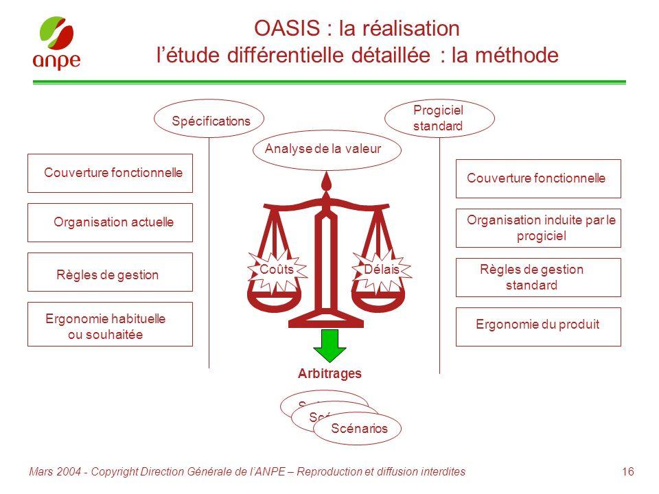 16Mars 2004 - Copyright Direction Générale de lANPE – Reproduction et diffusion interdites Analyse de la valeur Couverture fonctionnelle Organisation