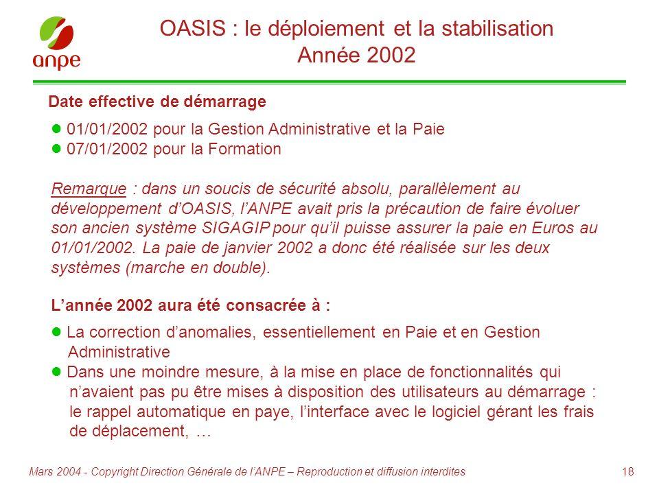 18Mars 2004 - Copyright Direction Générale de lANPE – Reproduction et diffusion interdites 01/01/2002 pour la Gestion Administrative et la Paie 07/01/