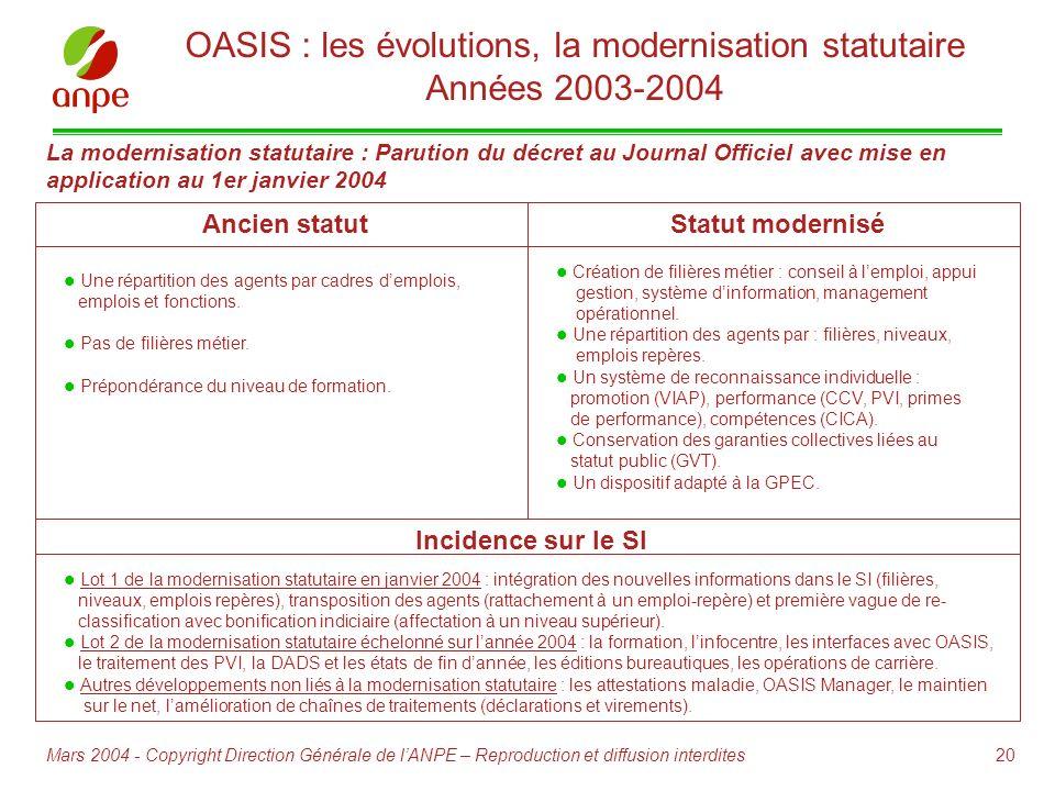 20Mars 2004 - Copyright Direction Générale de lANPE – Reproduction et diffusion interdites OASIS : les évolutions, la modernisation statutaire Années