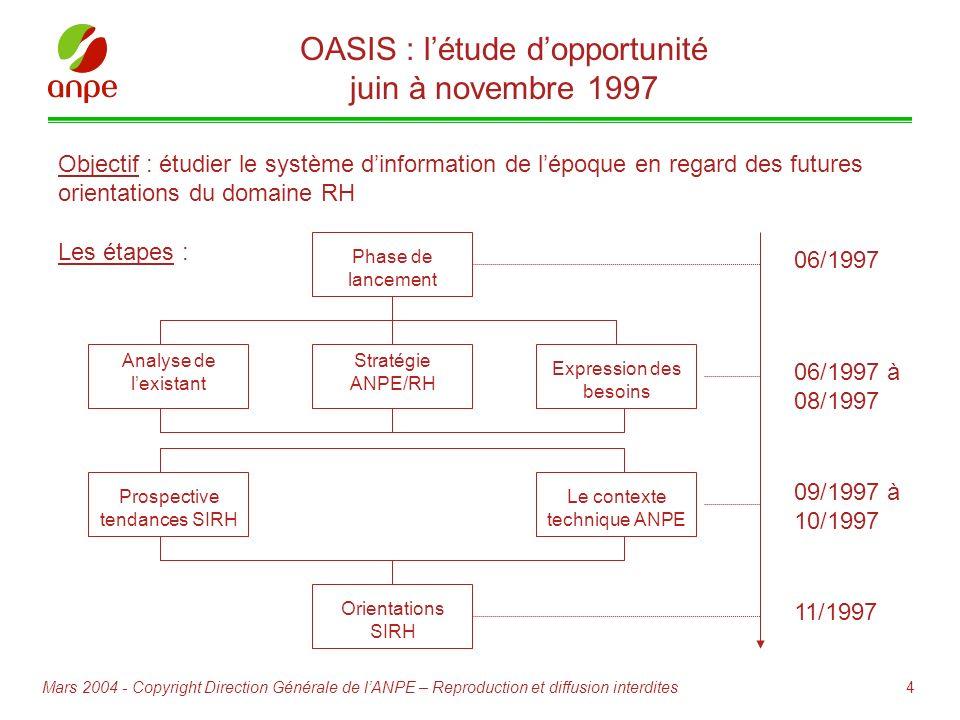 4Mars 2004 - Copyright Direction Générale de lANPE – Reproduction et diffusion interdites OASIS : létude dopportunité juin à novembre 1997 Objectif :