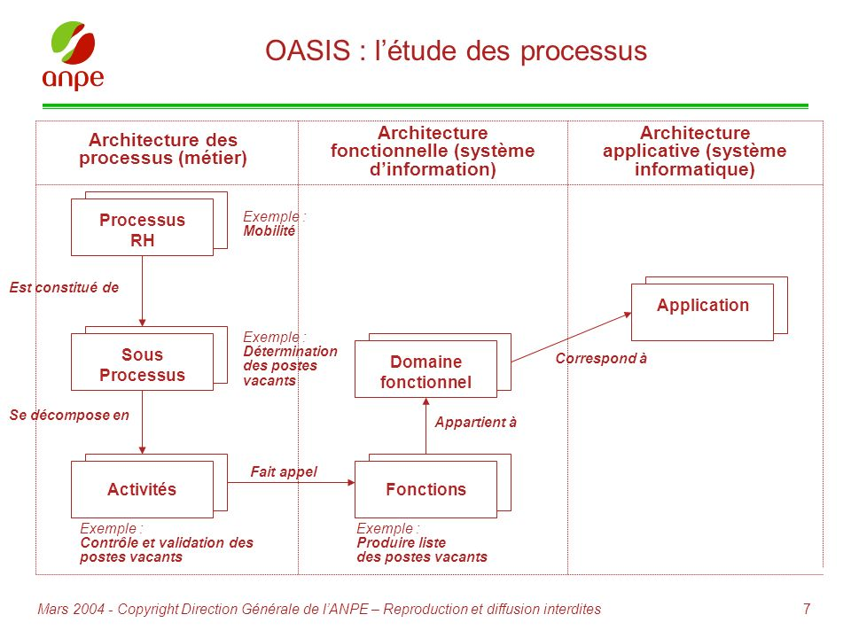 7Mars 2004 - Copyright Direction Générale de lANPE – Reproduction et diffusion interdites OASIS : létude des processus Processus RH Sous Processus Act