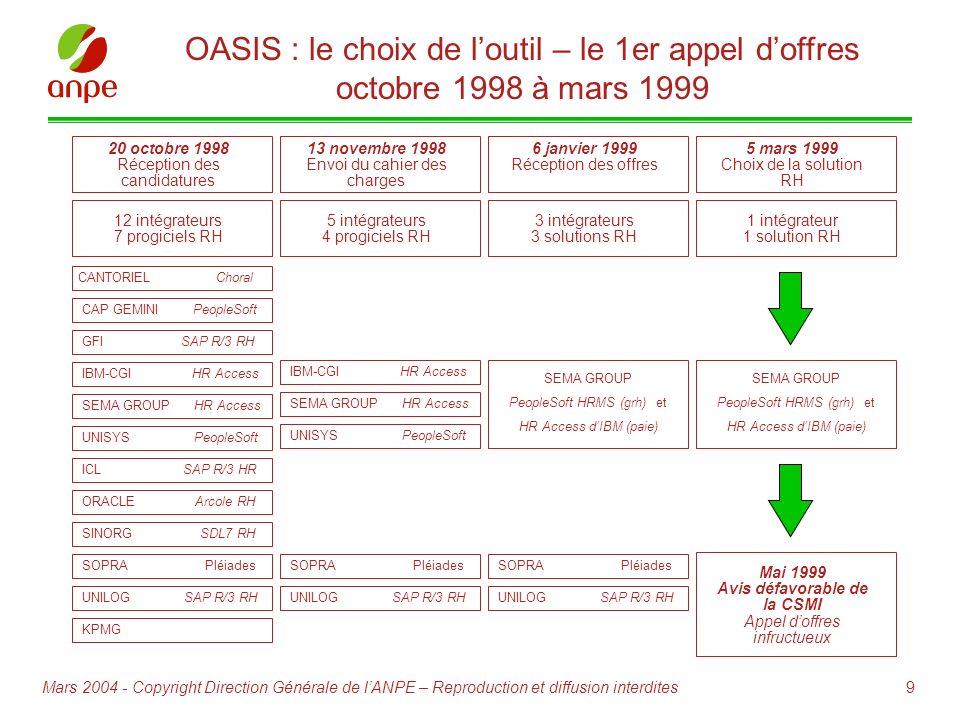 9Mars 2004 - Copyright Direction Générale de lANPE – Reproduction et diffusion interdites OASIS : le choix de loutil – le 1er appel doffres octobre 19