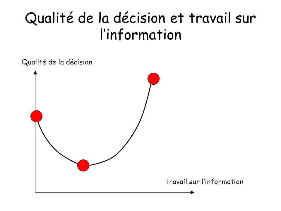 Qualité de la décision et travail sur linformation Travail sur linformation Qualité de la décision