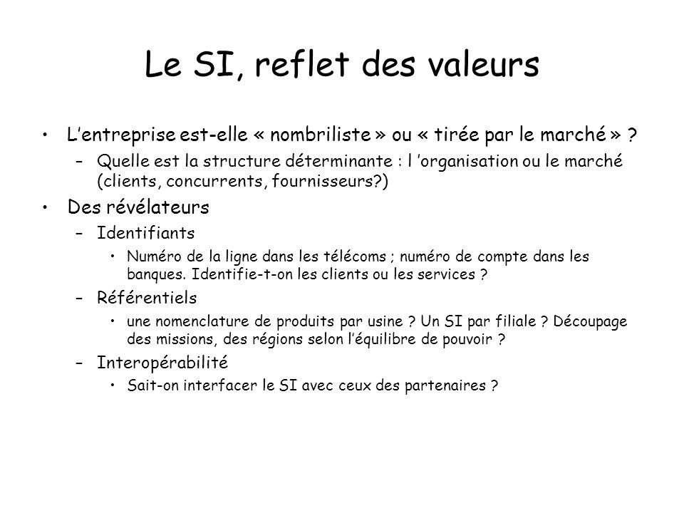 Le SI, reflet des valeurs Lentreprise est-elle « nombriliste » ou « tirée par le marché » .