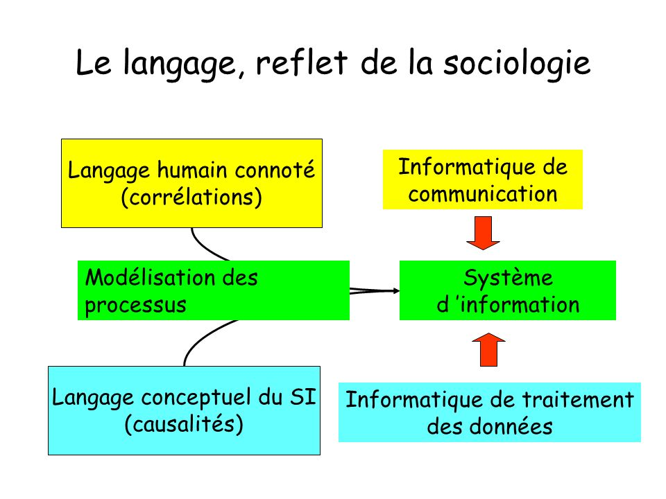 Le langage, reflet de la sociologie Langage humain connoté (corrélations) Langage conceptuel du SI (causalités) Informatique de communication Informatique de traitement des données Système d information Modélisation des processus