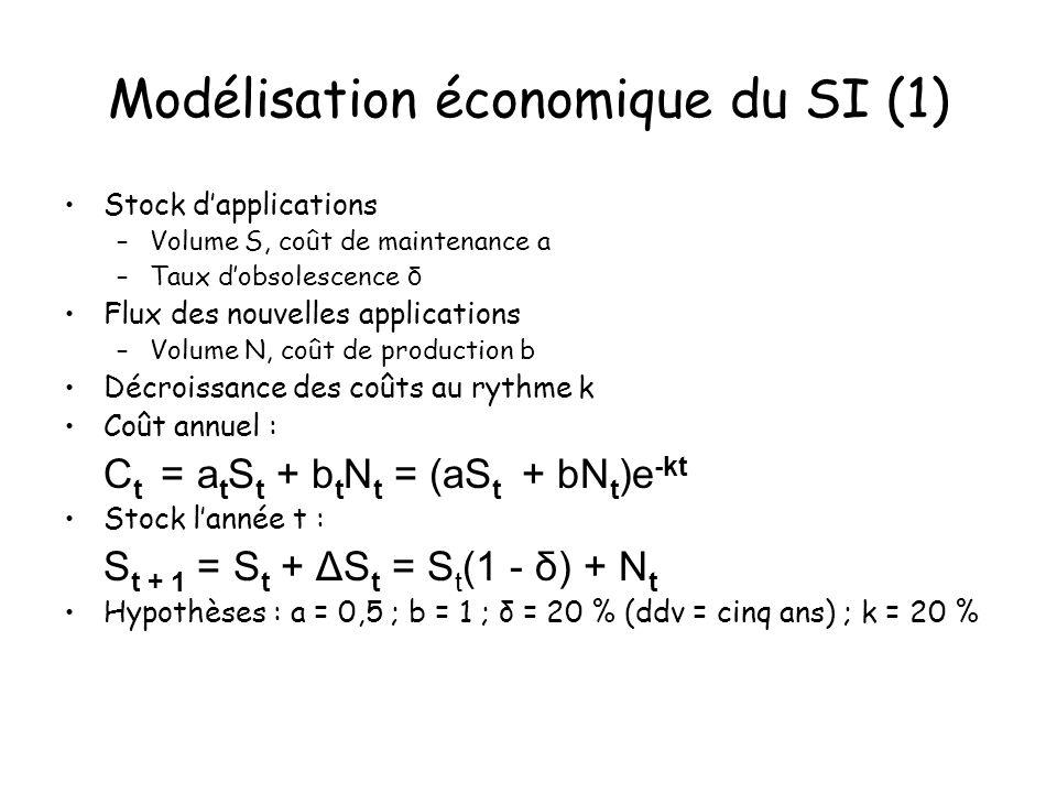 Modélisation économique du SI (1) Stock dapplications –Volume S, coût de maintenance a –Taux dobsolescence δ Flux des nouvelles applications –Volume N, coût de production b Décroissance des coûts au rythme k Coût annuel : C t = a t S t + b t N t = (aS t + bN t )e -kt Stock lannée t : S t + 1 = S t + ΔS t = S t (1 - δ) + N t Hypothèses : a = 0,5 ; b = 1 ; δ = 20 % (ddv = cinq ans) ; k = 20 %