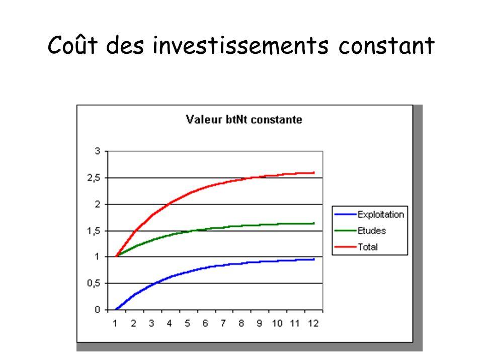 Coût des investissements constant