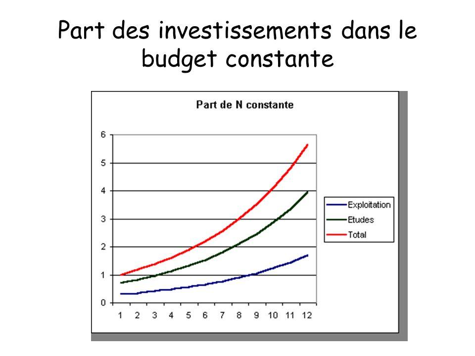 Part des investissements dans le budget constante