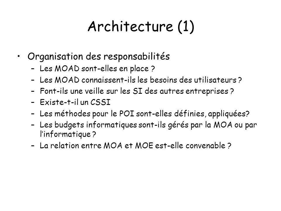 Architecture (1) Organisation des responsabilités –Les MOAD sont-elles en place .