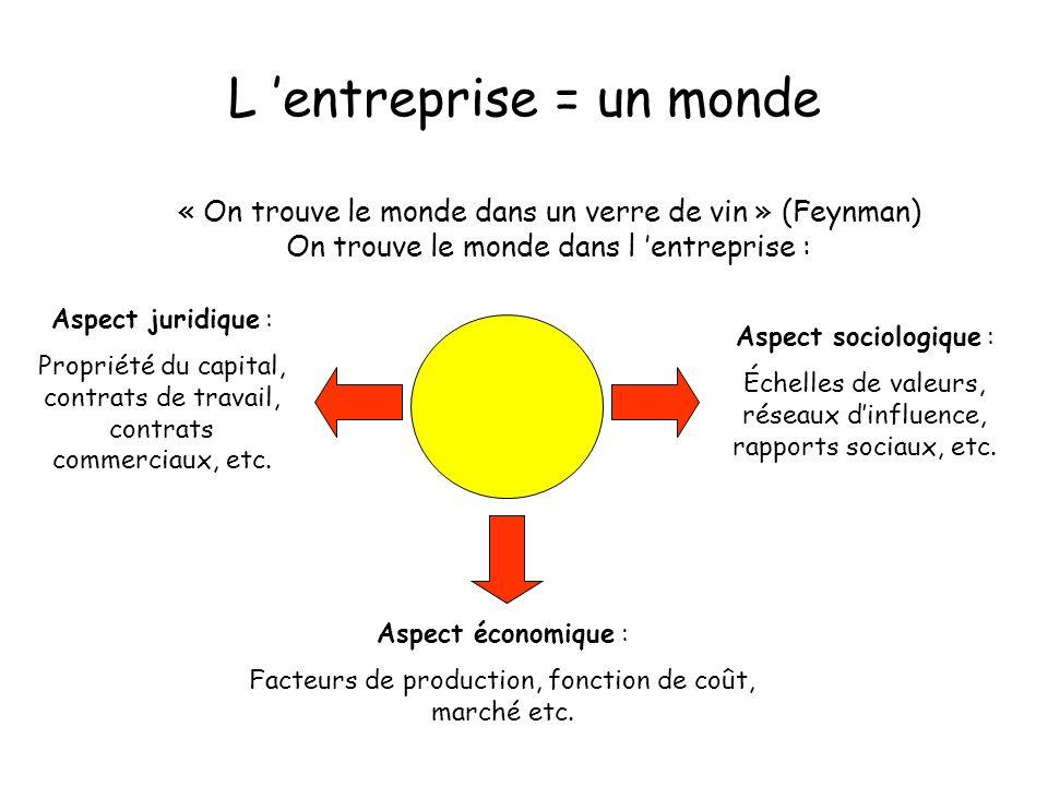 L entreprise = un monde Aspect économique : Facteurs de production, fonction de coût, marché etc.