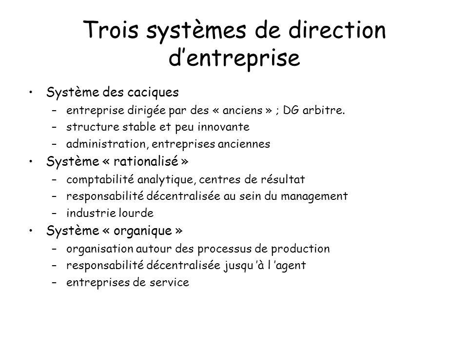 Trois systèmes de direction dentreprise Système des caciques –entreprise dirigée par des « anciens » ; DG arbitre.