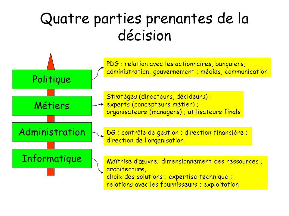 Poste de travail (1) Système dinformation opérationnel –Ressaisies fréquentes .